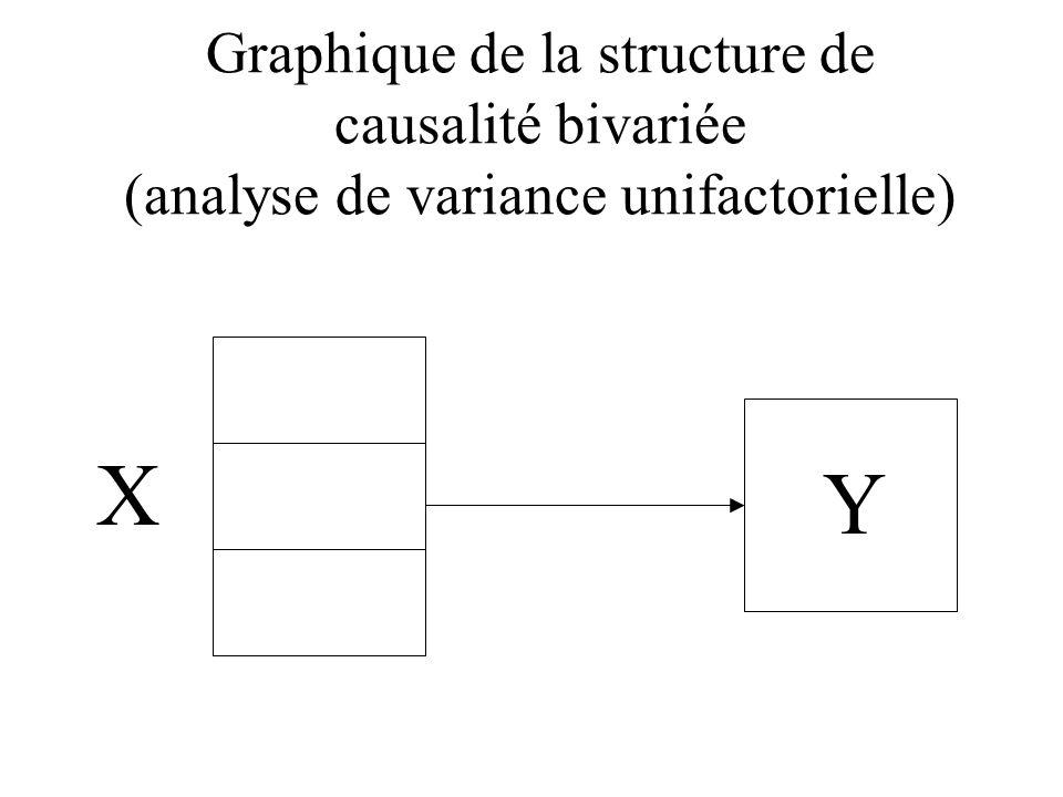 Graphique de la structure de causalité bivariée (analyse de variance unifactorielle)