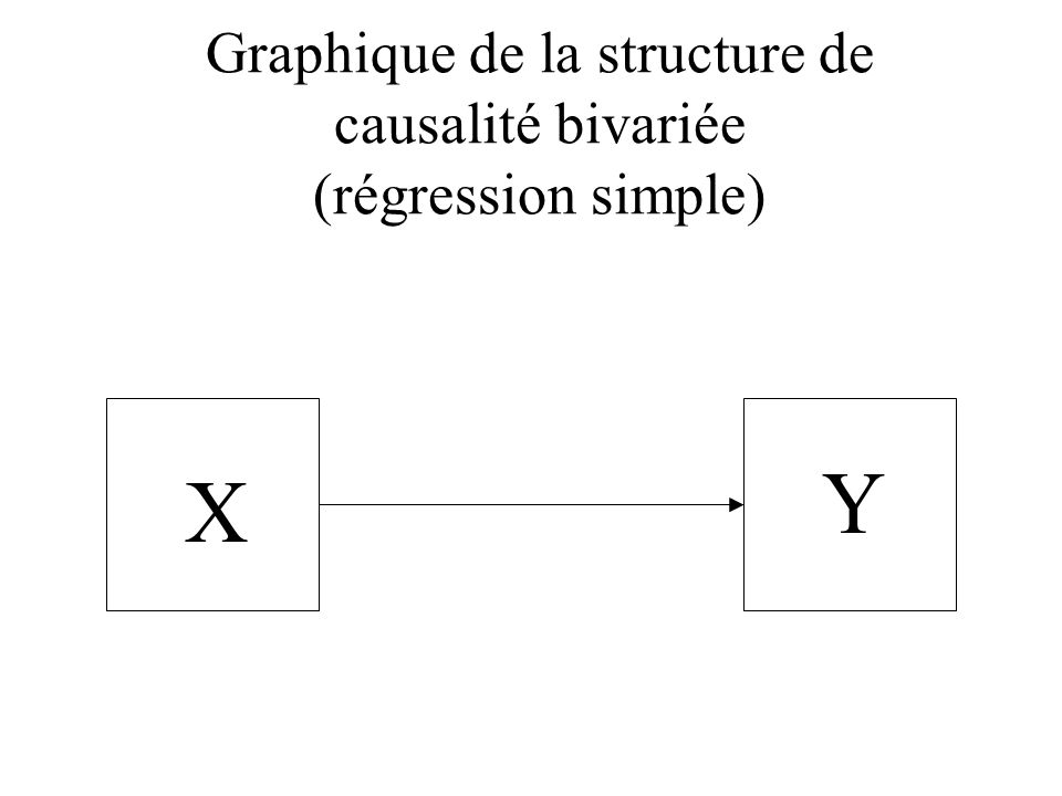 Graphique de la structure de causalité bivariée (régression simple)