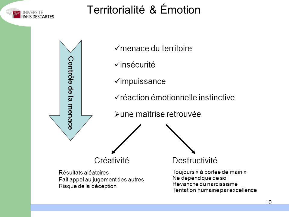 Territorialité & Émotion