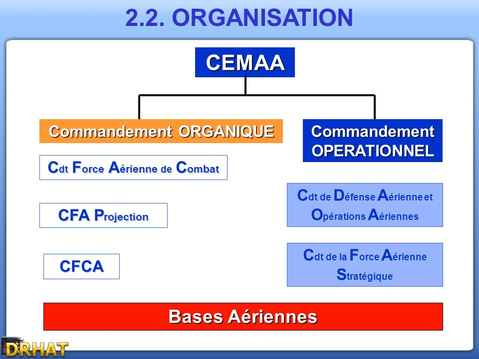 2.2. ORGANISATION CEMAA Bases Aériennes Commandement ORGANIQUE