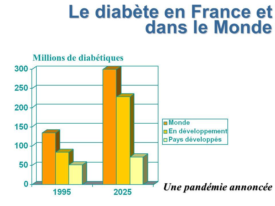 Le diabète en France et dans le Monde