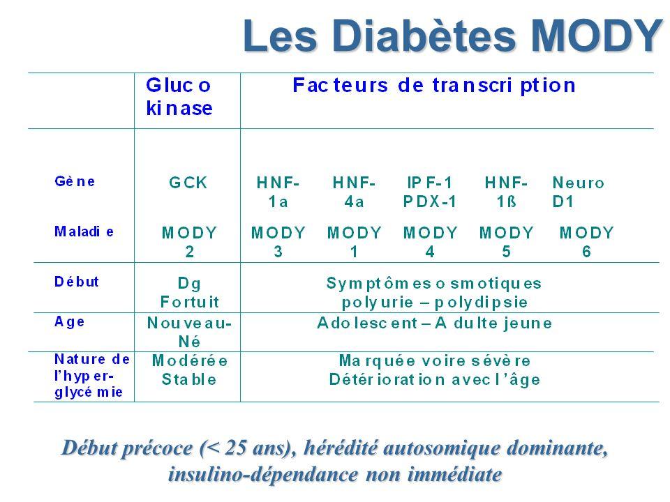 Les Diabètes MODY Début précoce (< 25 ans), hérédité autosomique dominante, insulino-dépendance non immédiate.