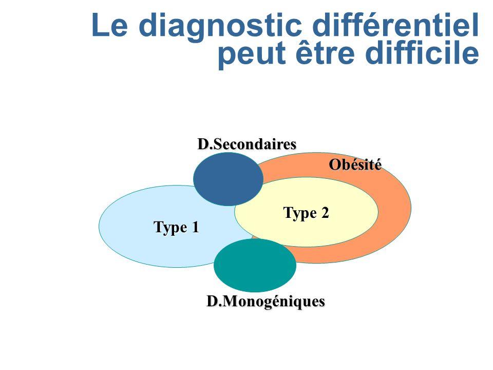 Le diagnostic différentiel peut être difficile