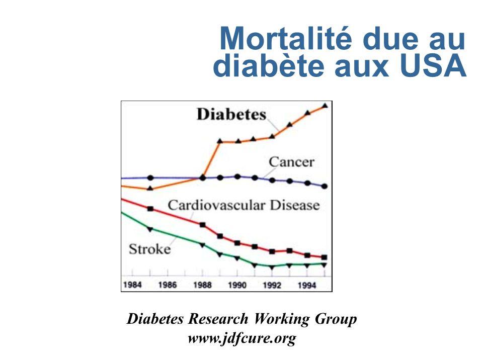 Mortalité due au diabète aux USA