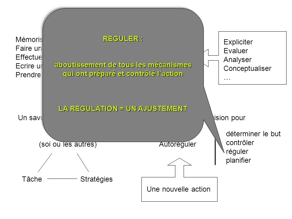 LA REGULATION = UN AJUSTEMENT