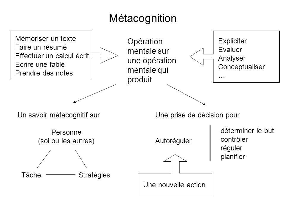 Métacognition Opération mentale sur une opération mentale qui produit