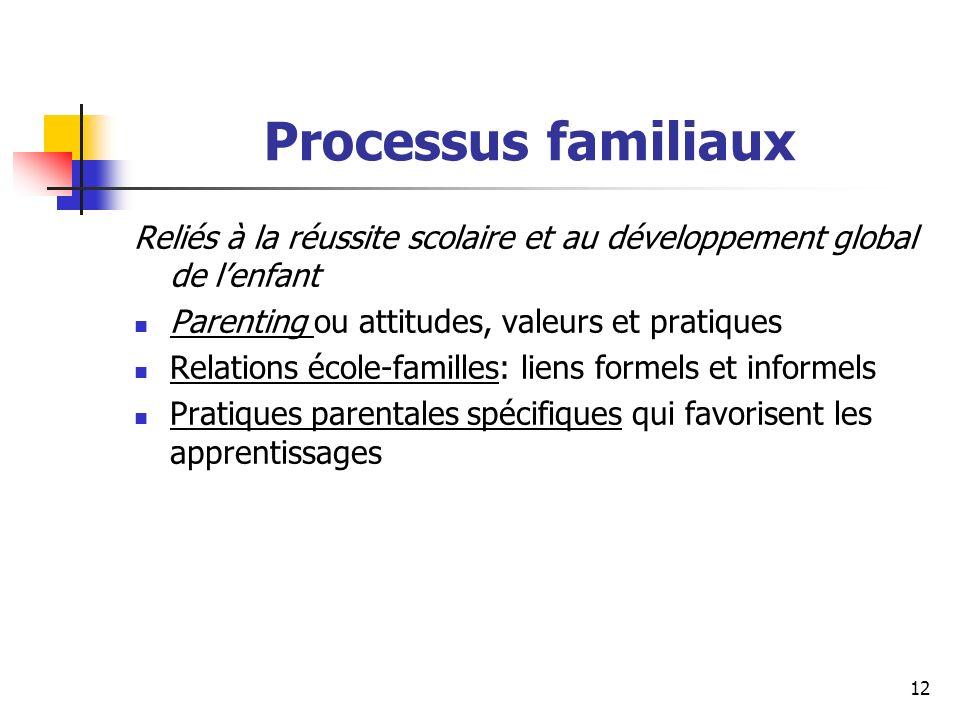 Processus familiaux Reliés à la réussite scolaire et au développement global de l'enfant. Parenting ou attitudes, valeurs et pratiques.