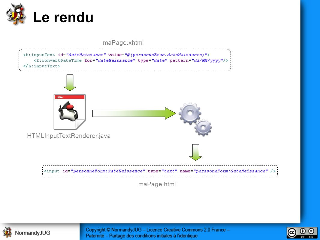 Le rendu maPage.xhtml HTMLInputTextRenderer.java maPage.html