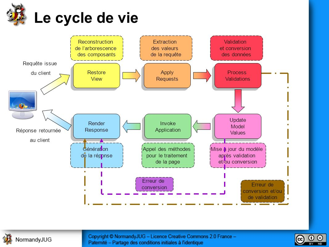 Le cycle de vie Reconstruction de l'arborescence des composants