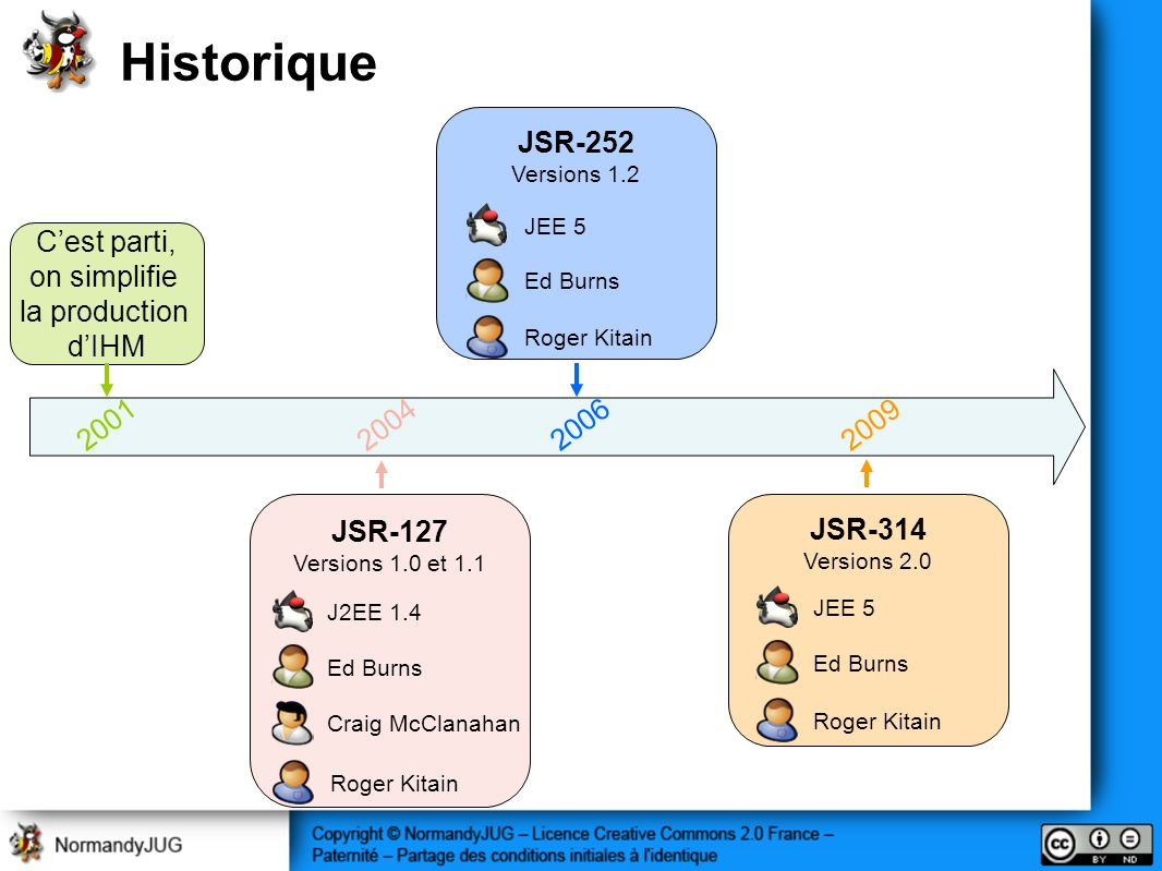 Historique 2006 JSR-252 2001 C'est parti, on simplifie la production