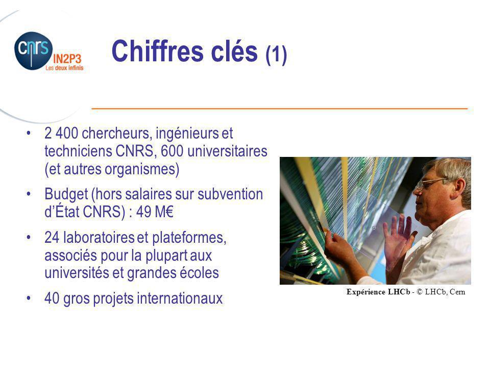 Chiffres clés (1) 2 400 chercheurs, ingénieurs et techniciens CNRS, 600 universitaires (et autres organismes)