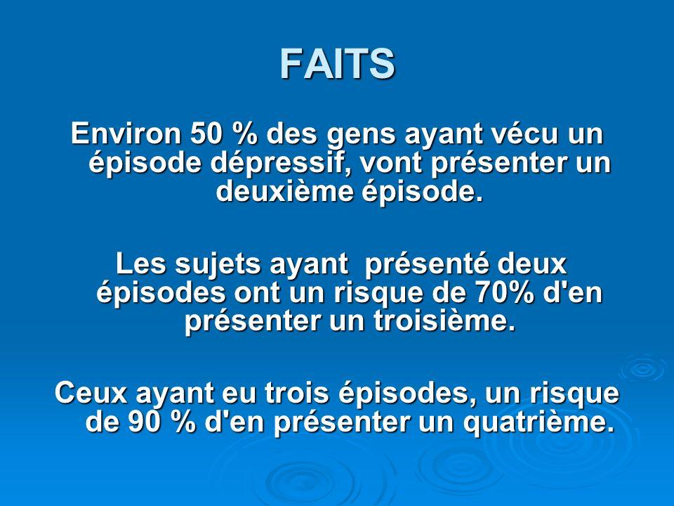 FAITS Environ 50 % des gens ayant vécu un épisode dépressif, vont présenter un deuxième épisode.