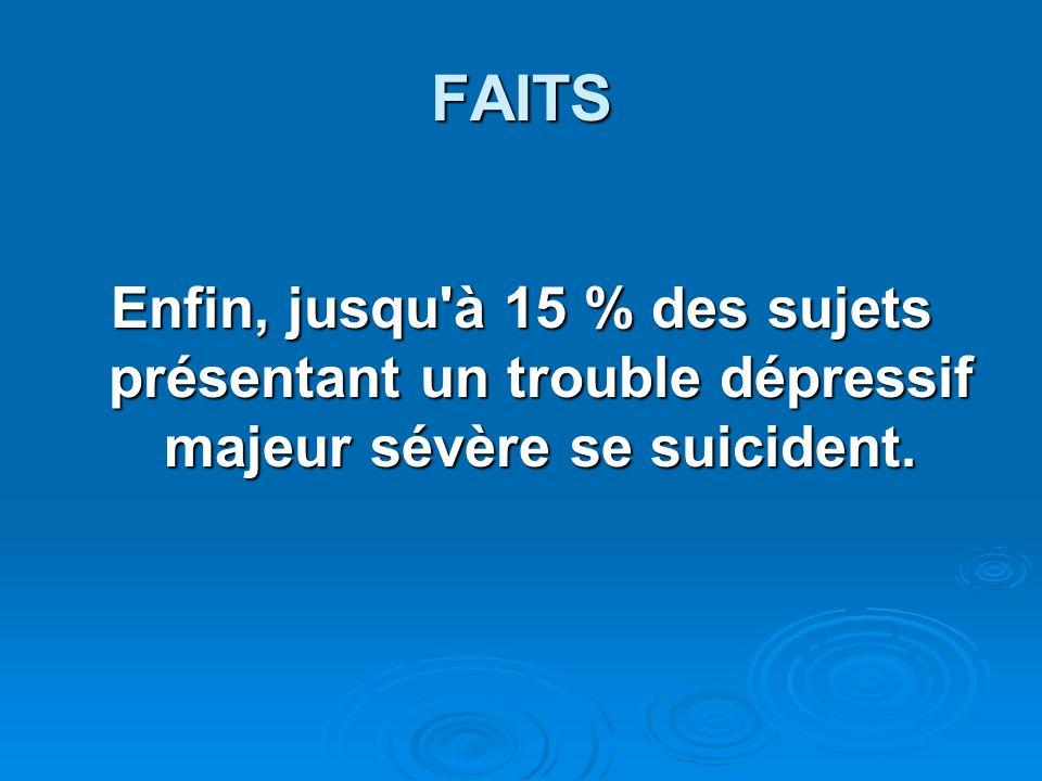 FAITS Enfin, jusqu à 15 % des sujets présentant un trouble dépressif majeur sévère se suicident.