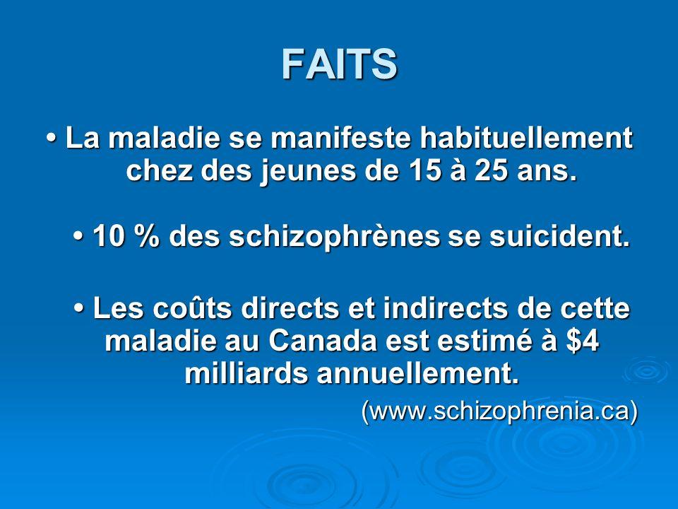 FAITS • La maladie se manifeste habituellement chez des jeunes de 15 à 25 ans. • 10 % des schizophrènes se suicident.