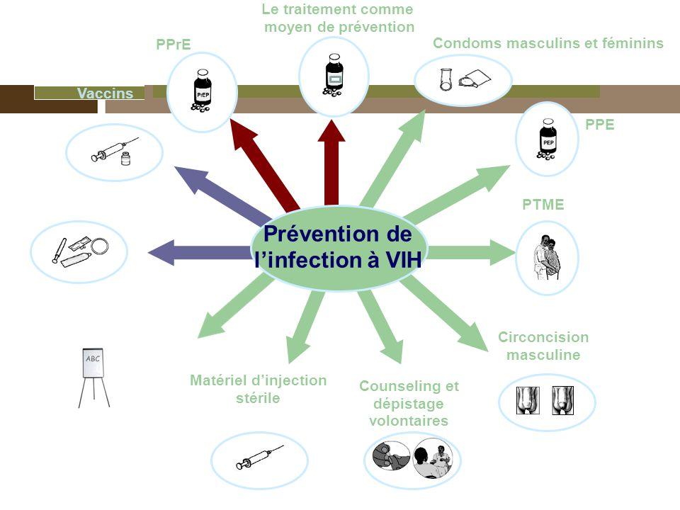 Prévention de l'infection à VIH