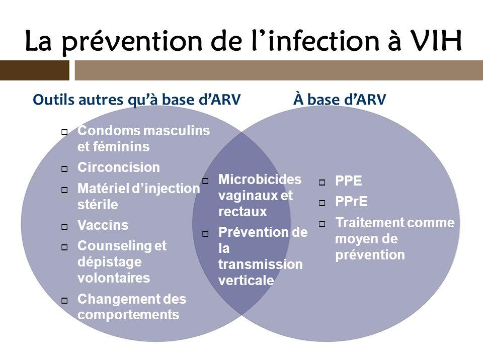 La prévention de l'infection à VIH