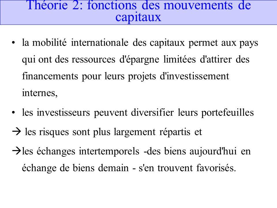 Théorie 2: fonctions des mouvements de capitaux