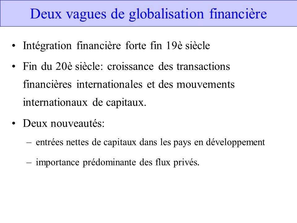 Deux vagues de globalisation financière