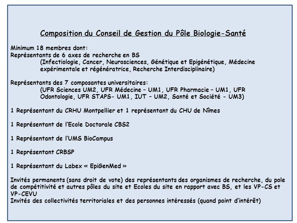 Composition du Conseil de Gestion du Pôle Biologie-Santé