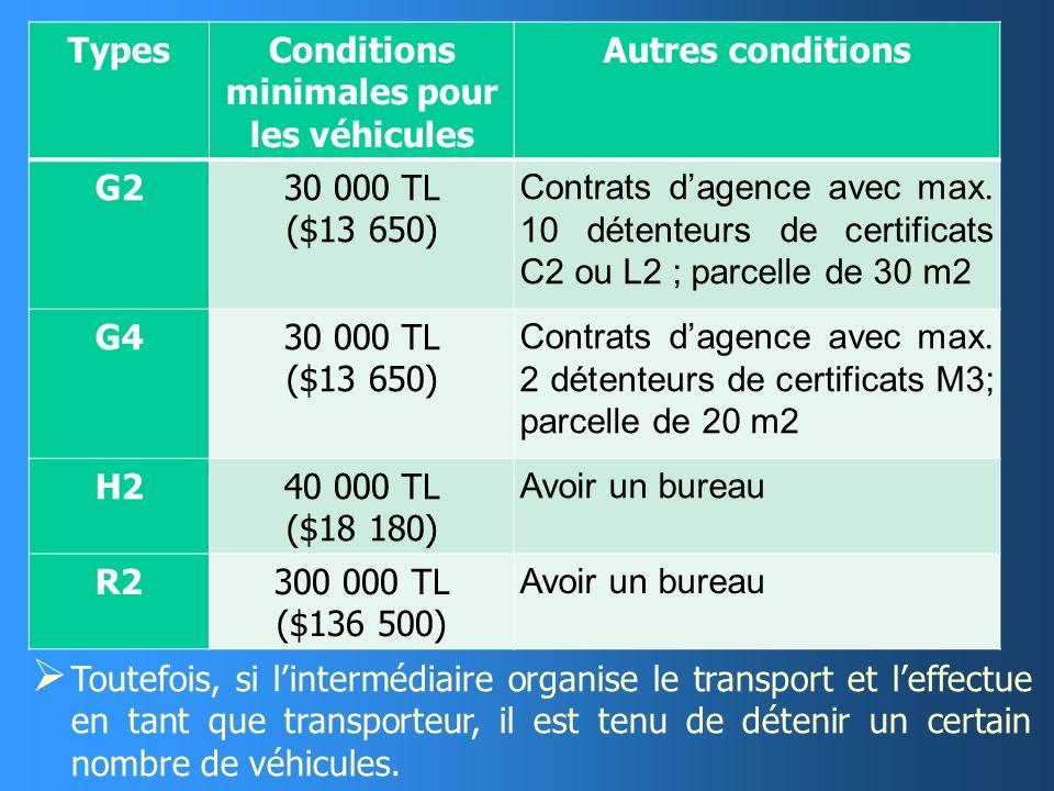 Conditions minimales pour les véhicules