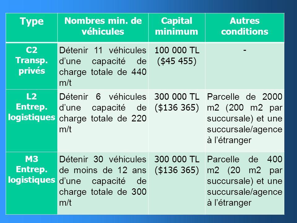 Nombres min. de véhicules