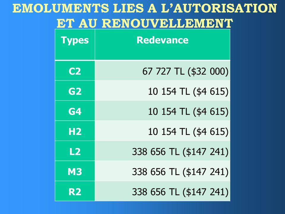 EMOLUMENTS LIES A L'AUTORISATION ET AU RENOUVELLEMENT