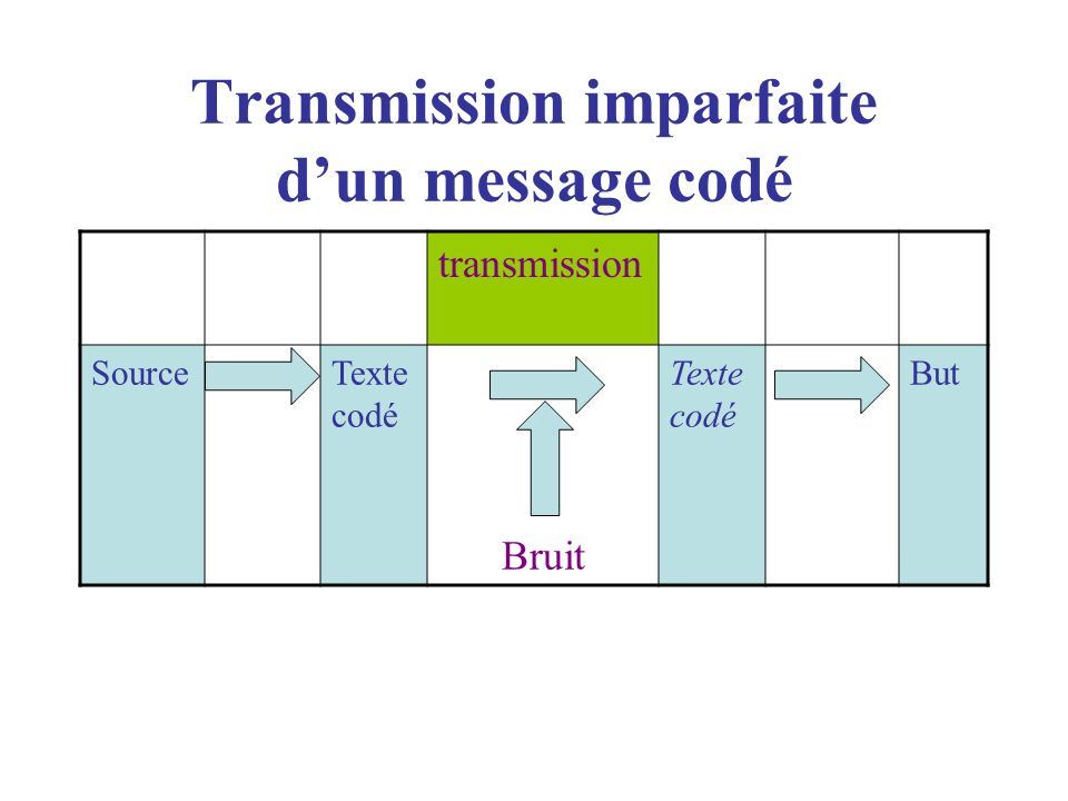 Transmission imparfaite d'un message codé