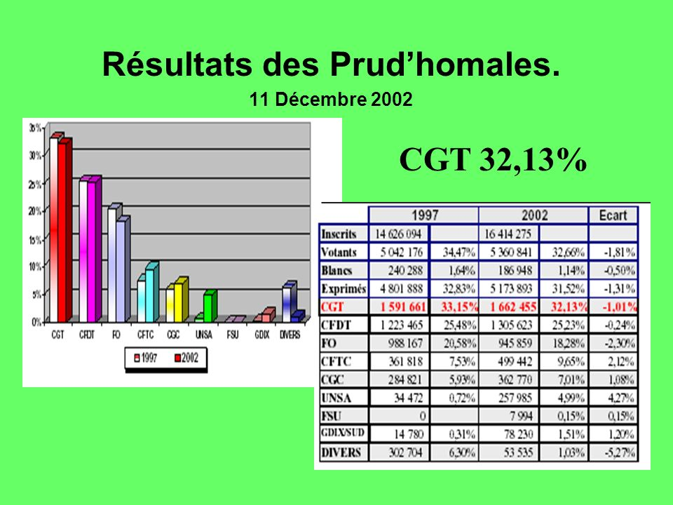 Résultats des Prud'homales.