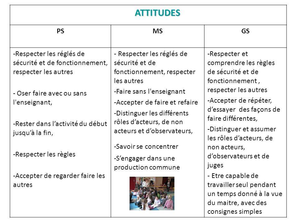 ATTITUDES PS. MS. GS. Respecter les réglés de sécurité et de fonctionnement, respecter les autres.