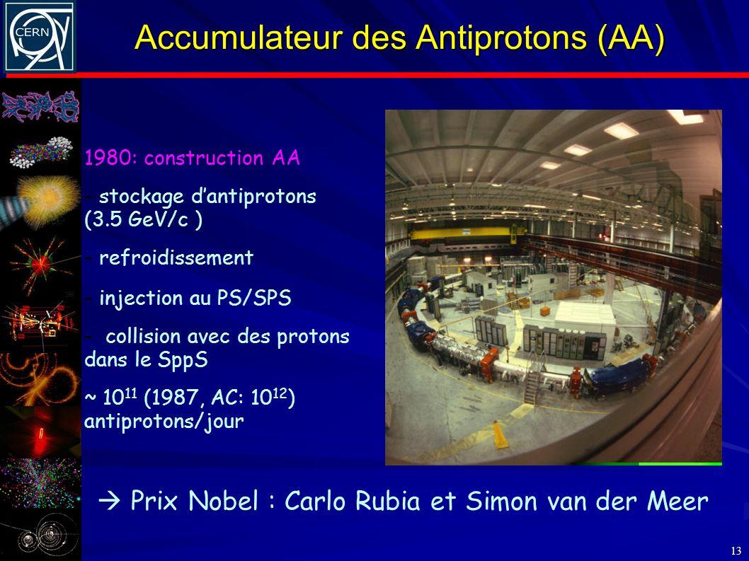 Accumulateur des Antiprotons (AA)