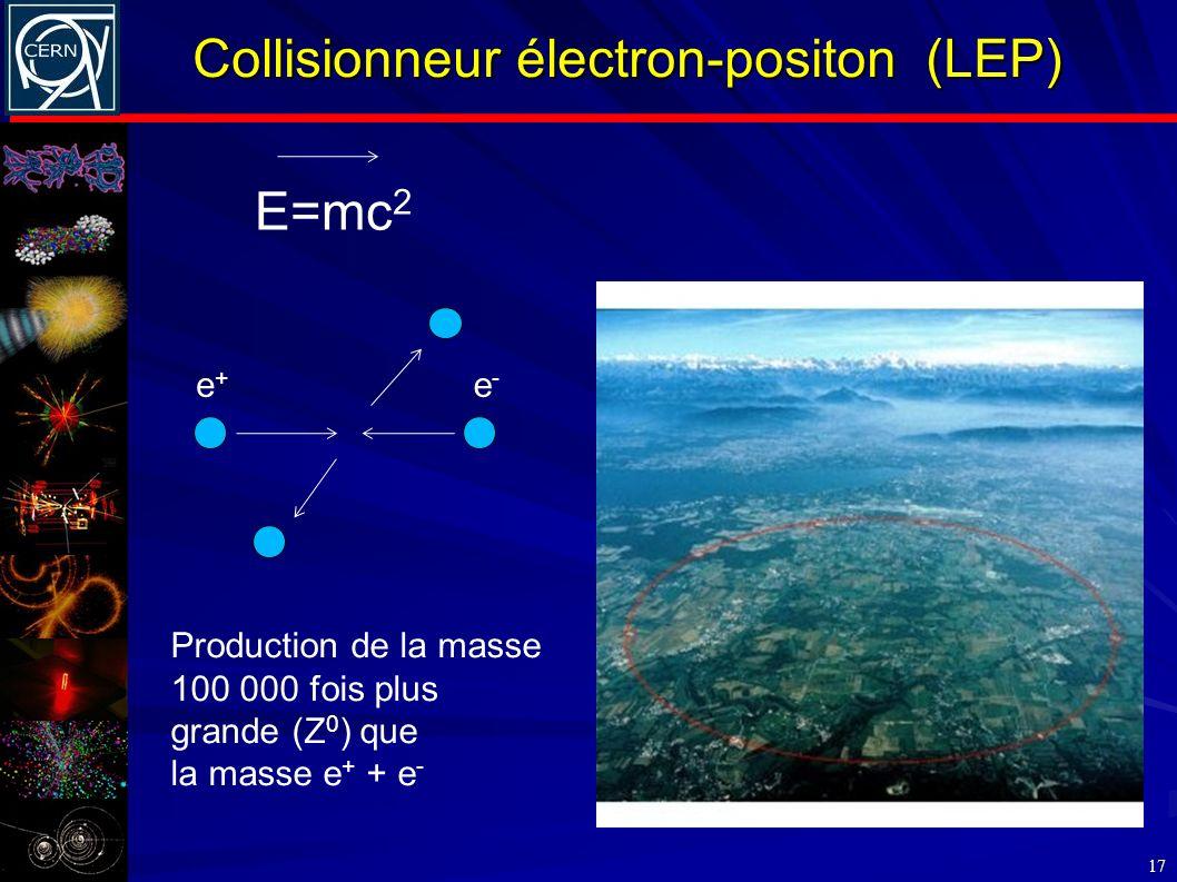 Collisionneur électron-positon (LEP)