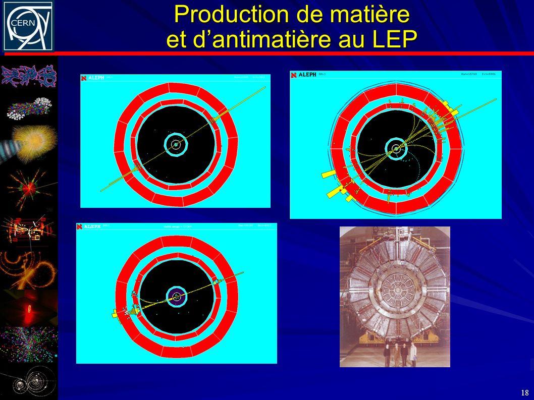 Production de matière et d'antimatière au LEP