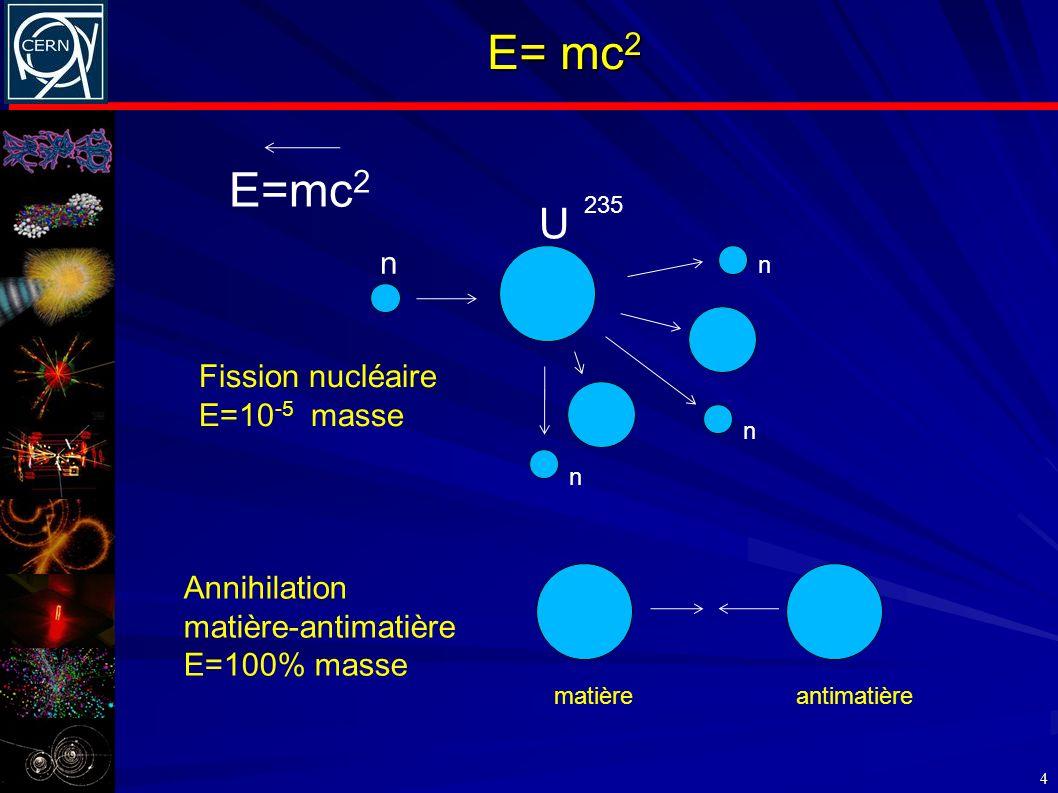 E= mc2 E=mc2 U n Fission nucléaire E=10-5 masse Annihilation