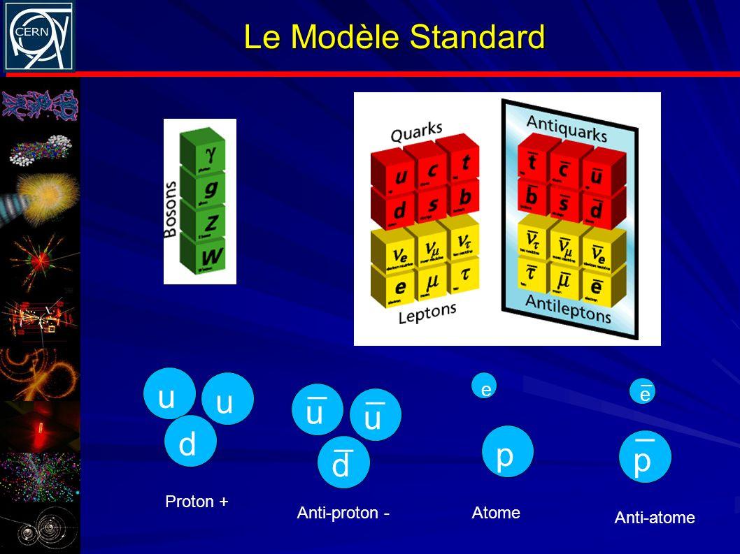 Le Modèle Standard _ _ u u u u _ _ d p p d _ e e Proton +