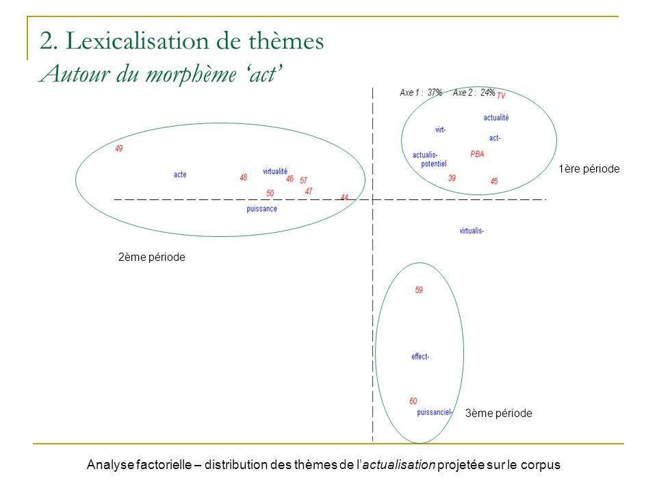 2. Lexicalisation de thèmes Autour du morphème 'act'