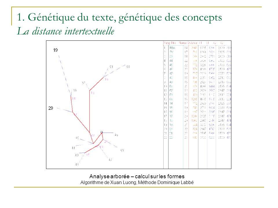 1. Génétique du texte, génétique des concepts La distance intertextuelle