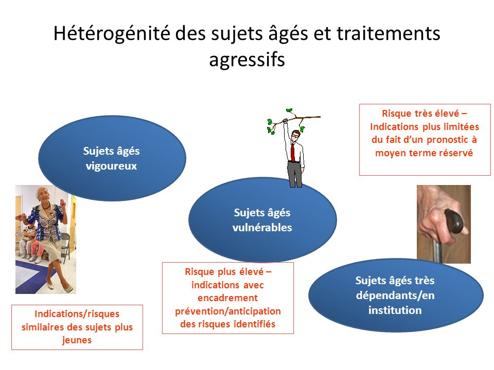 Hétérogénité des sujets âgés et traitements agressifs