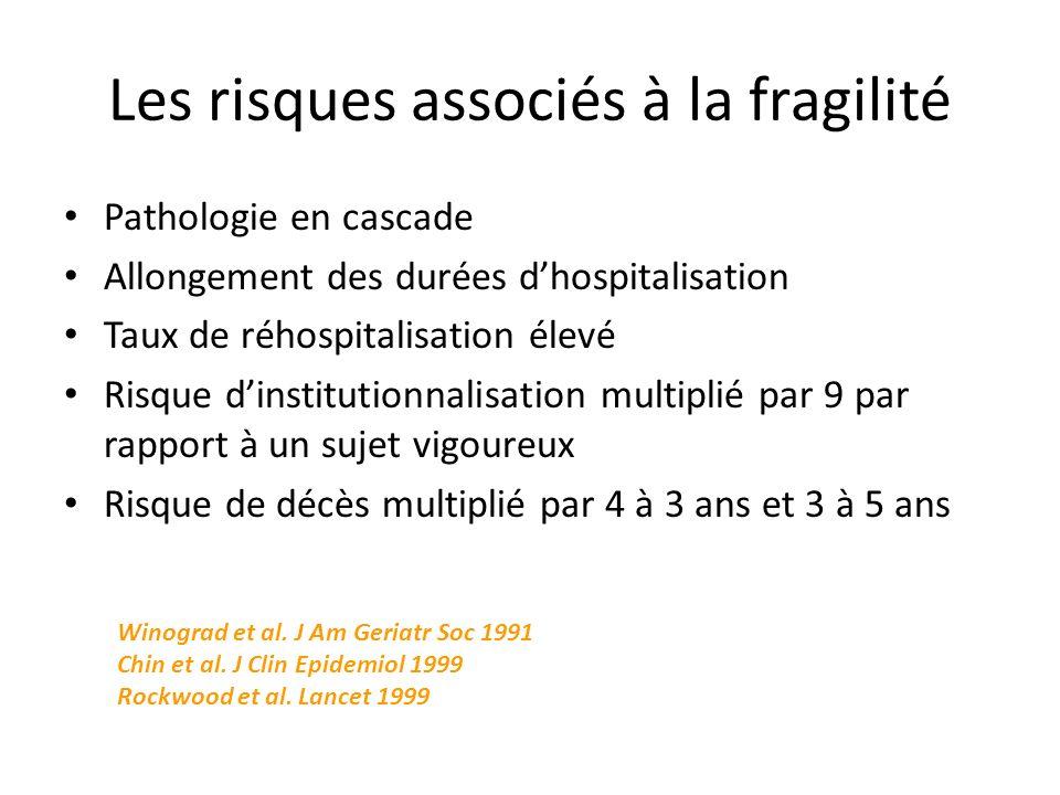 Les risques associés à la fragilité