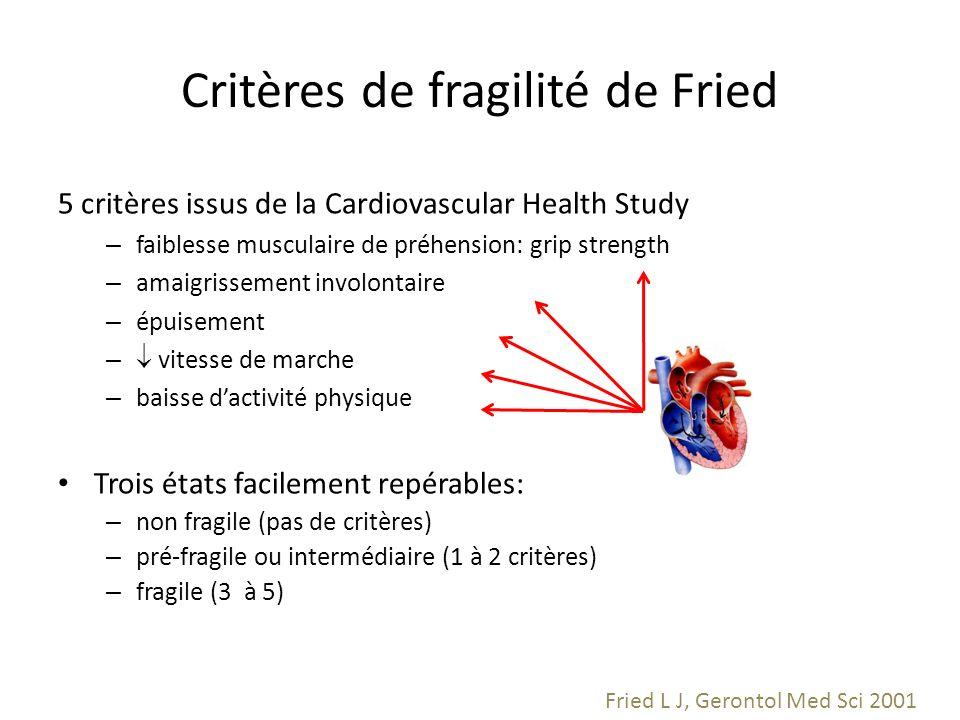 Critères de fragilité de Fried