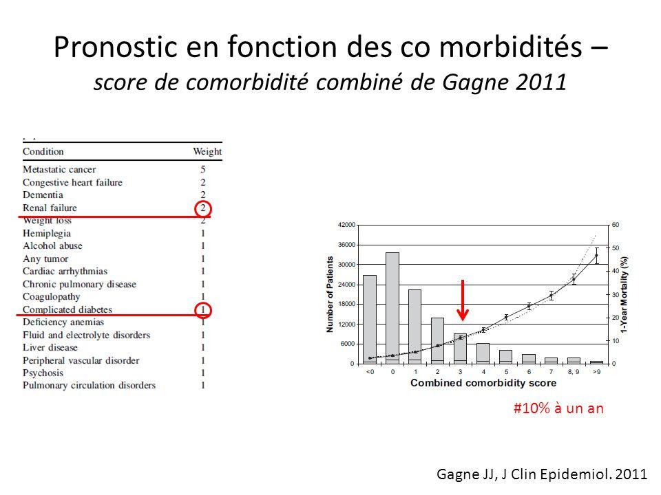 Pronostic en fonction des co morbidités – score de comorbidité combiné de Gagne 2011