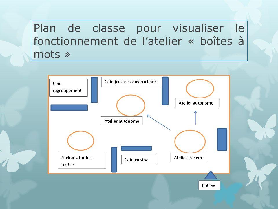 Plan de classe pour visualiser le fonctionnement de l'atelier « boîtes à mots »