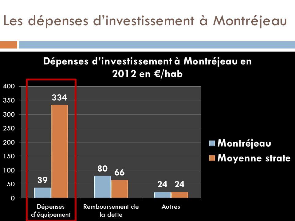 Les dépenses d'investissement à Montréjeau