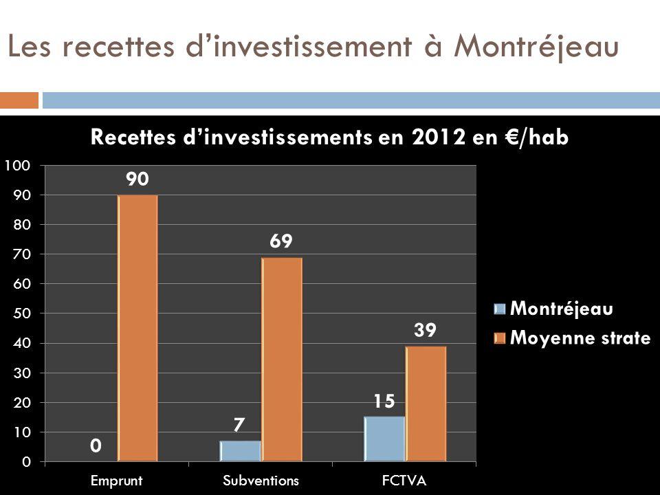 Les recettes d'investissement à Montréjeau