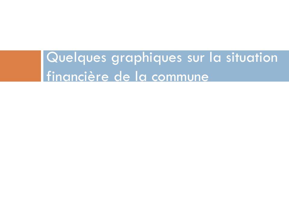 Quelques graphiques sur la situation financière de la commune