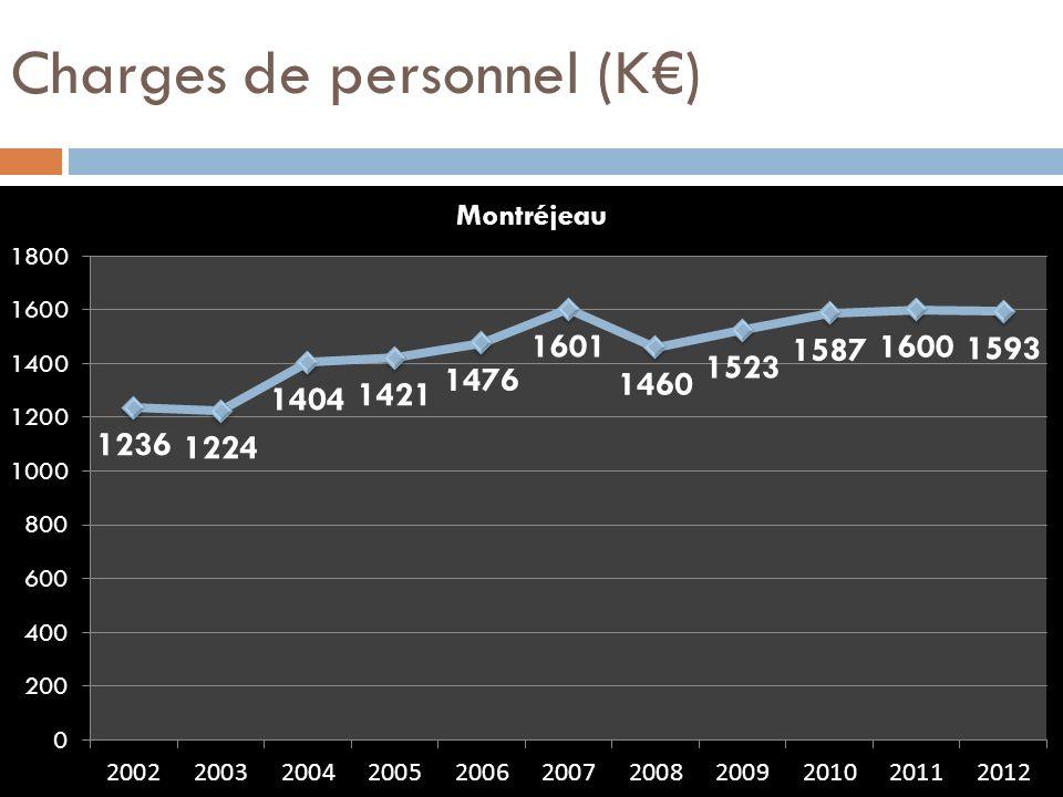 Charges de personnel (K€)