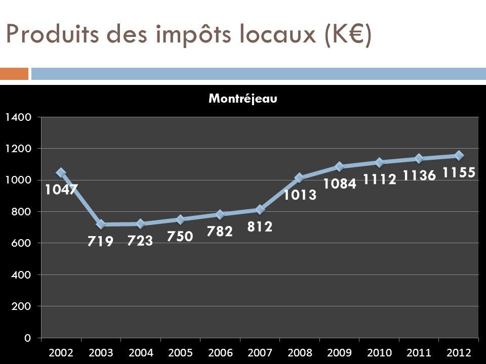 Produits des impôts locaux (K€)