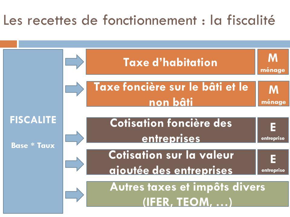 Les recettes de fonctionnement : la fiscalité