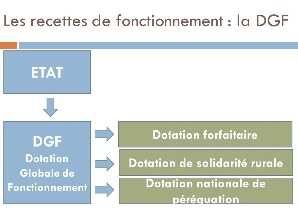 Les recettes de fonctionnement : la DGF