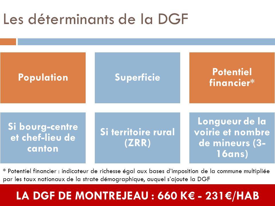 Les déterminants de la DGF