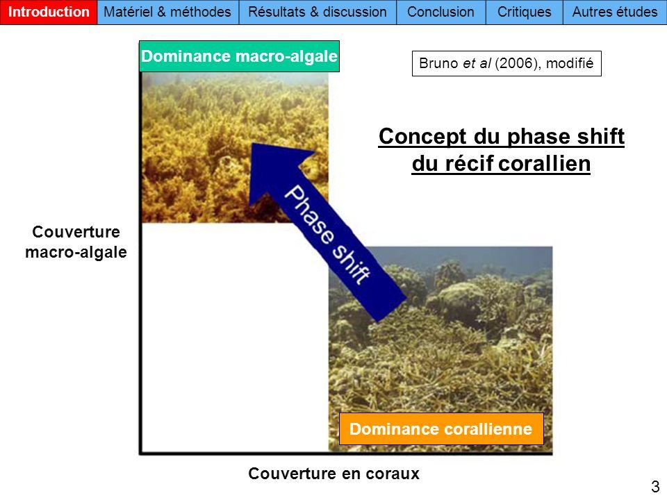 Dominance macro-algale Couverture macro-algale Dominance corallienne